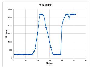物理性(硬度計)の測定